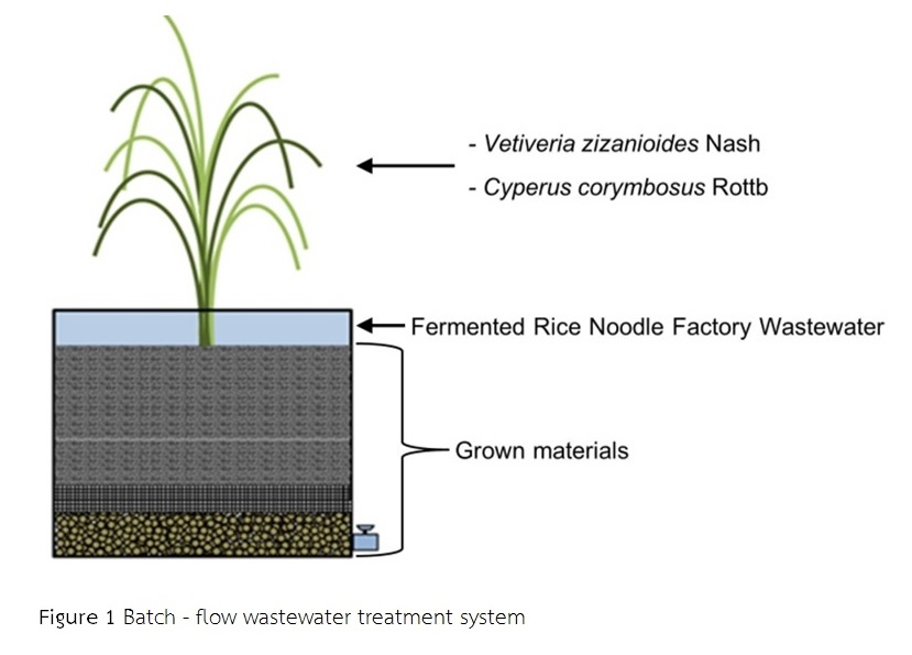Figure 1 Batch - flow wastewater treatment system
